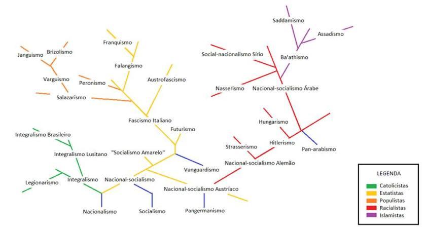 Árvore evolutiva do fascismo
