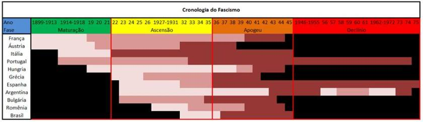 Cronologia do fascismo