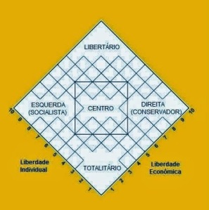Rotulos politicos - diagrama de Nolan