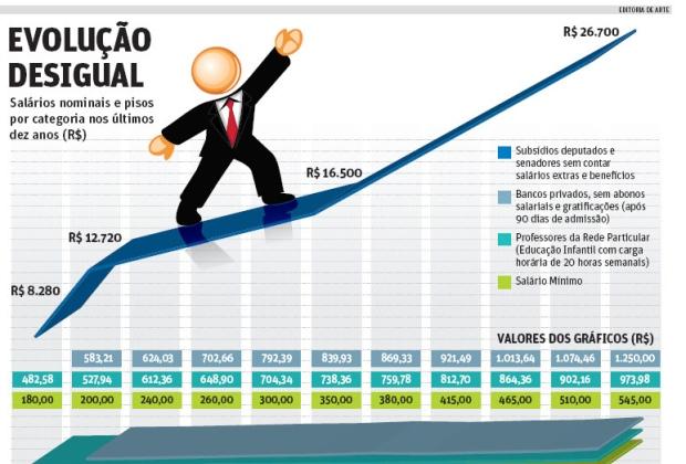 disparidade salarial - setor privado e público
