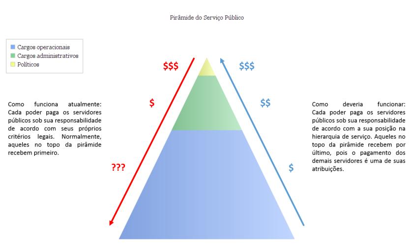 piramide do serviço público_v02
